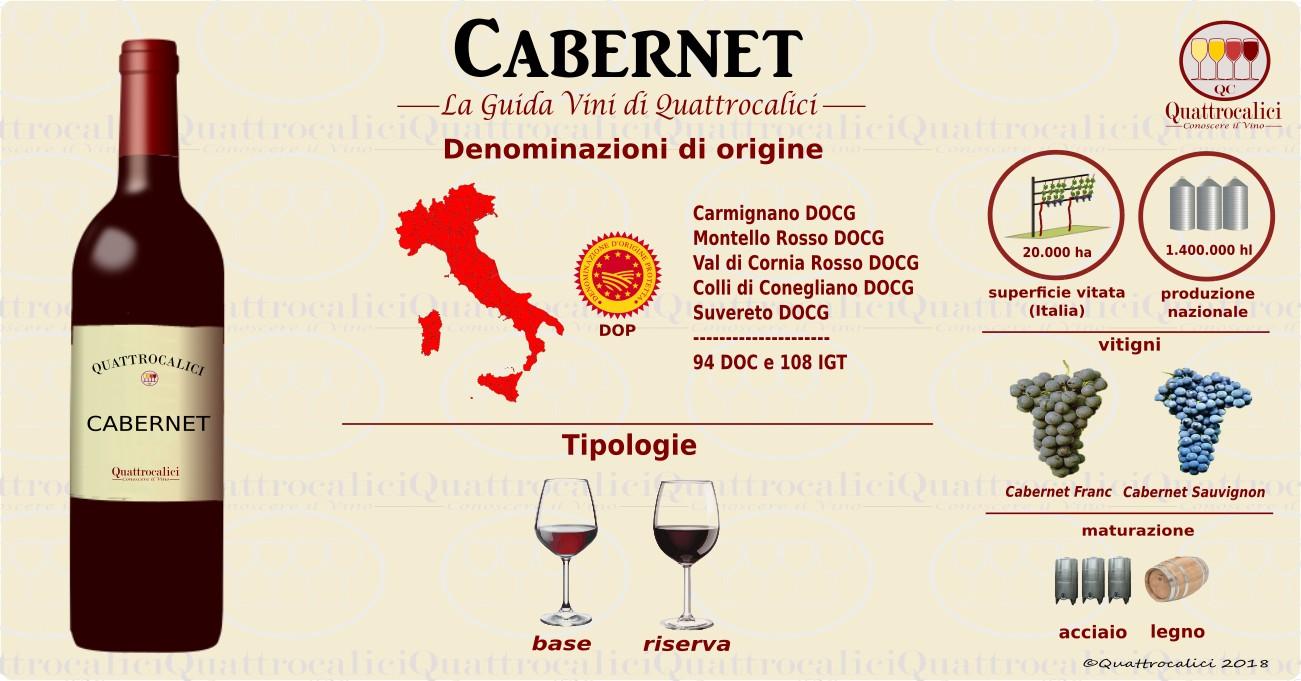 I vini Cabernet in Italia