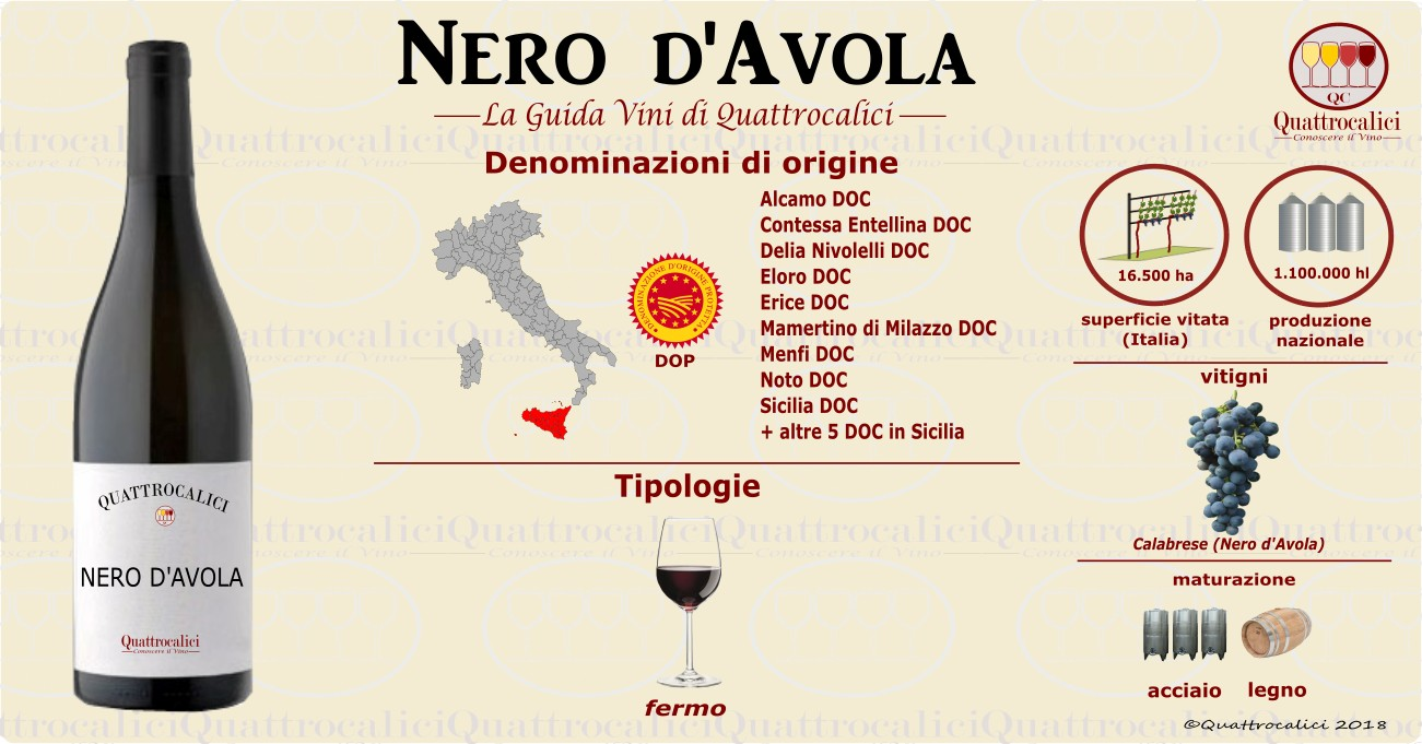 Nero d'Avola vini
