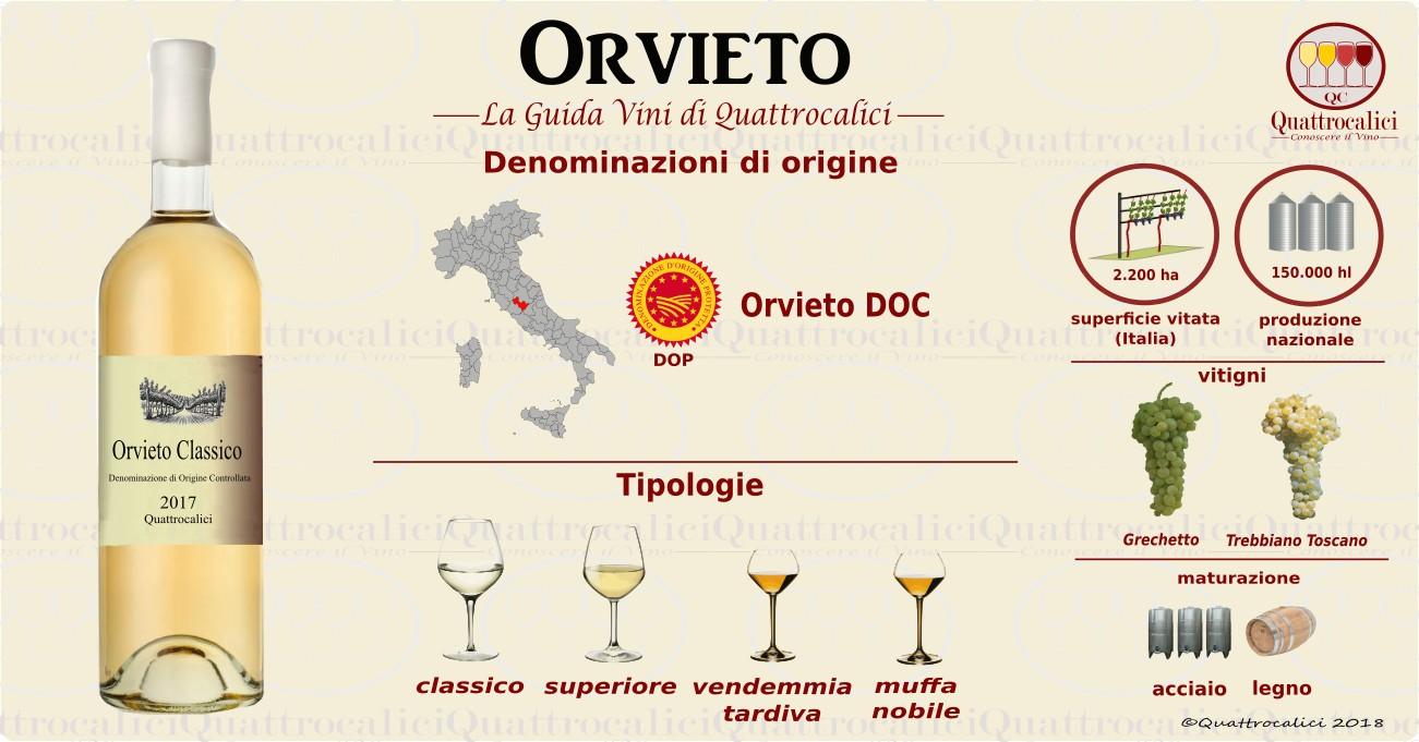 Vini Orvieto